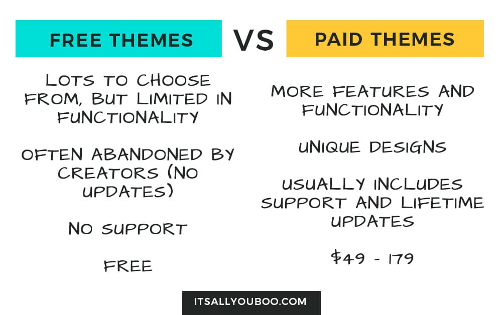 free themes vs paid themes chart