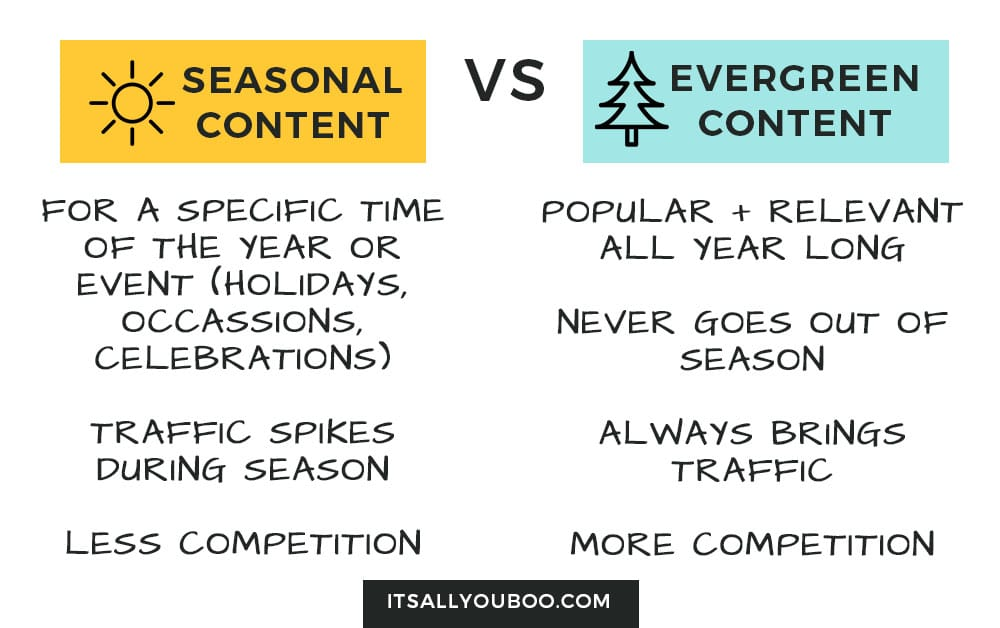 seasonal content vs evergreen content chart