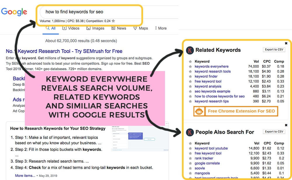 using keywords everywhere for keywords in google